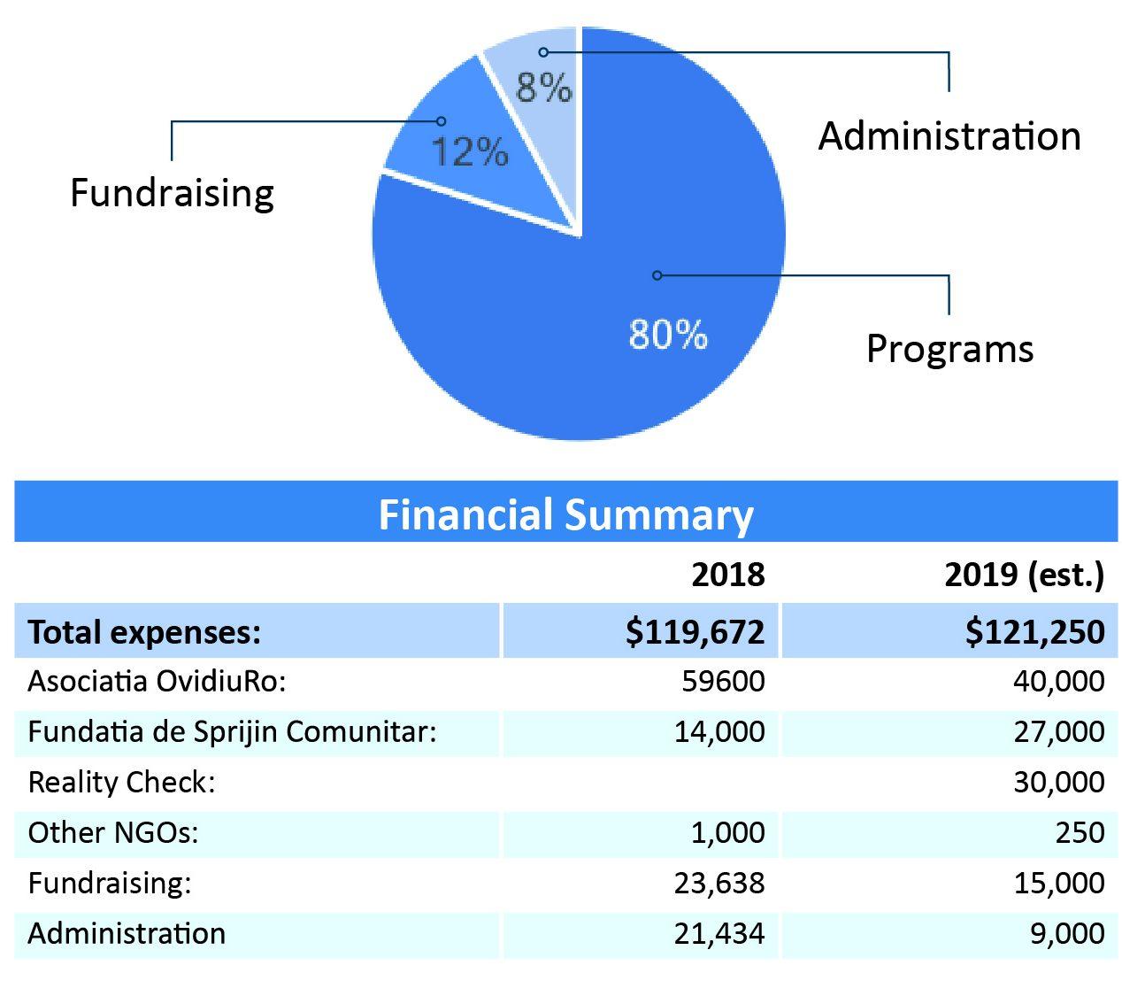2017 Financials